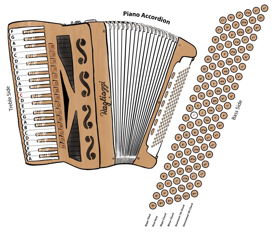 Piano_Accordion_Diagram
